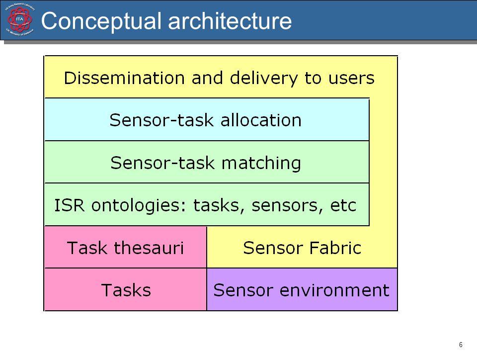 6 Conceptual architecture