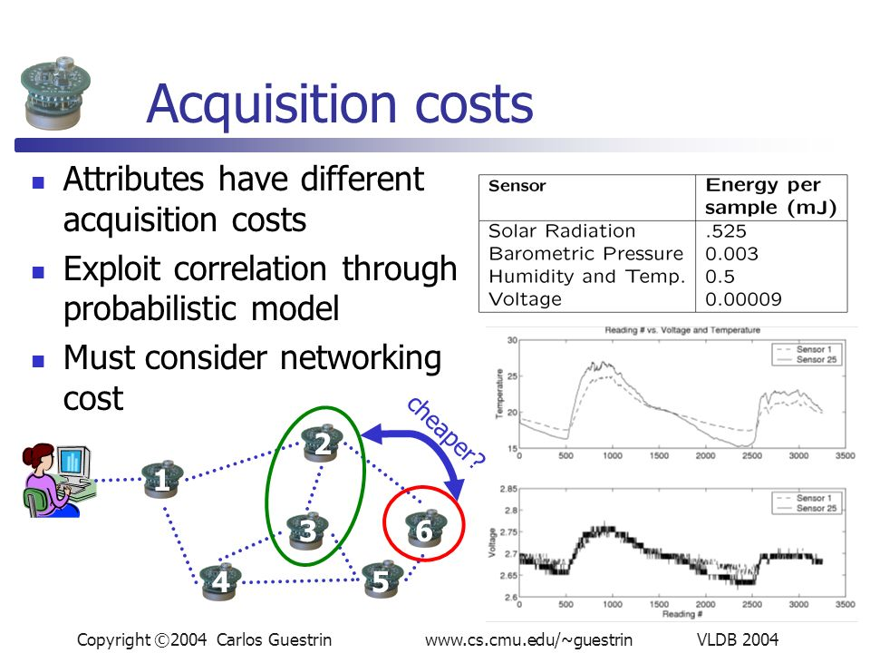 Copyright ©2004 Carlos Guestrin www.cs.cmu.edu/~guestrin VLDB 2004 Acquisition costs Attributes have different acquisition costs Exploit correlation through probabilistic model Must consider networking cost 1 2 63 45 cheaper