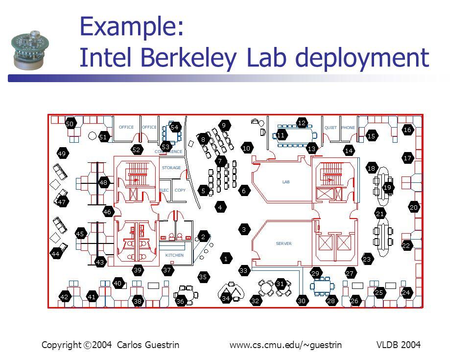 Copyright ©2004 Carlos Guestrin www.cs.cmu.edu/~guestrin VLDB 2004 Example: Intel Berkeley Lab deployment