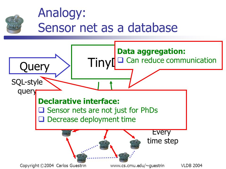 Copyright ©2004 Carlos Guestrin www.cs.cmu.edu/~guestrin VLDB 2004 Every time step Analogy: Sensor net as a database TinyDB Query Distribute query Collect query answer or data SQL-style query Declarative interface: Sensor nets are not just for PhDs Decrease deployment time Data aggregation: Can reduce communication