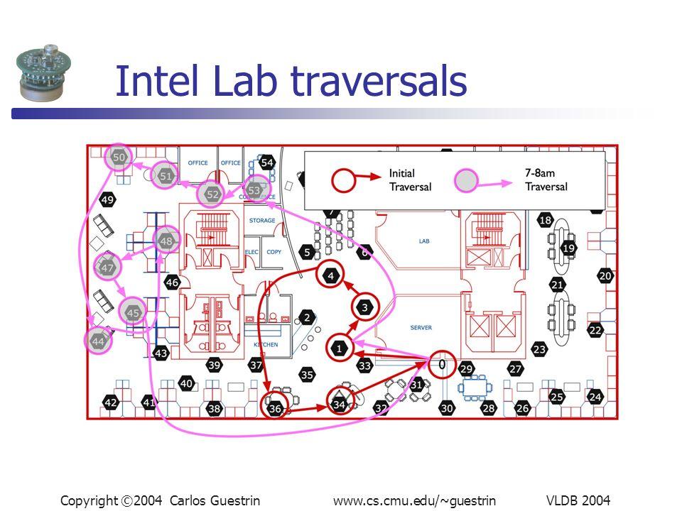 Copyright ©2004 Carlos Guestrin www.cs.cmu.edu/~guestrin VLDB 2004 Intel Lab traversals