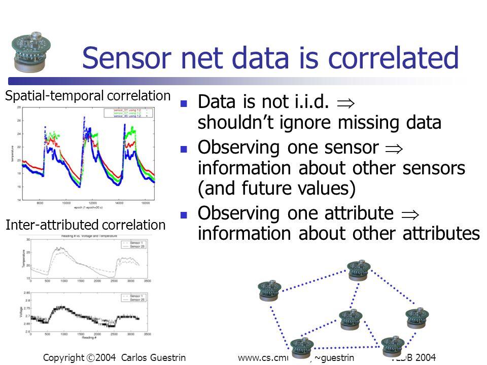 Copyright ©2004 Carlos Guestrin www.cs.cmu.edu/~guestrin VLDB 2004 Sensor net data is correlated Spatial-temporal correlation Inter-attributed correlation Data is not i.i.d.