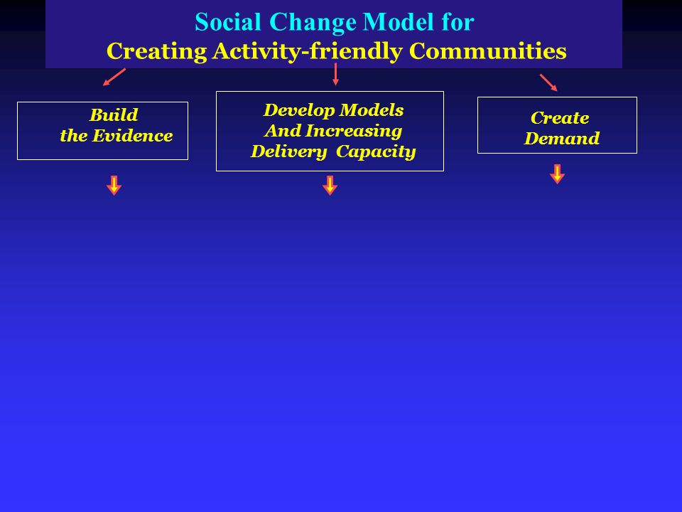 Social Change Model for Creating Activity friendly Communities Build the Evidence Develop Models And Increasing Delivery Capacity Create Demand