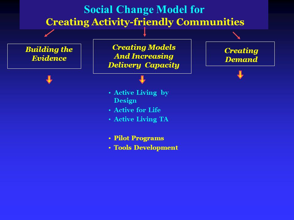 Social Change Model for Creating Activity friendly Communities Building the Evidence Creating Models And Increasing Delivery Capacity Creating Demand Active Living by Design Active for Life Active Living TA Pilot Programs Tools Development
