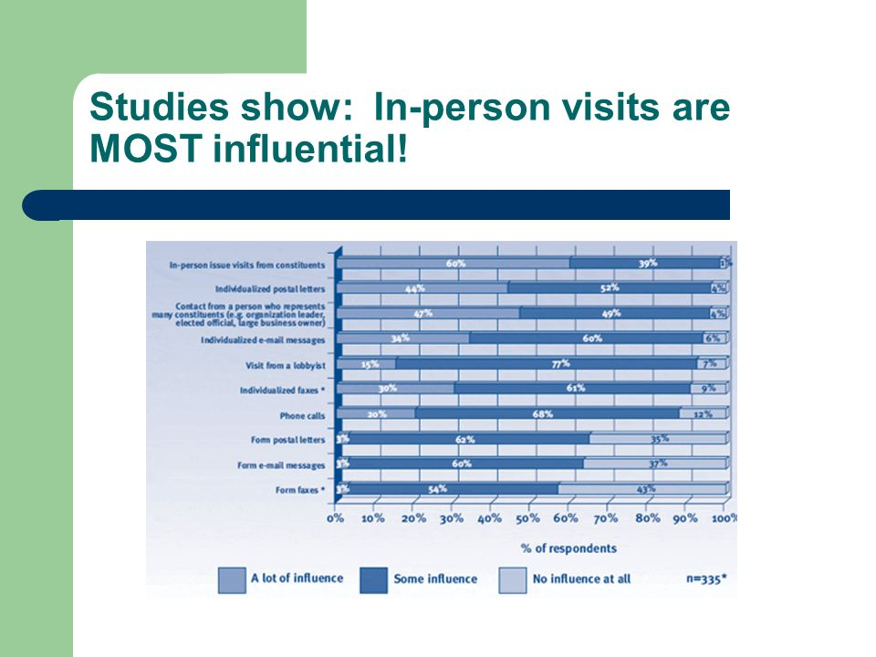 Studies show: In-person visits are MOST influential!