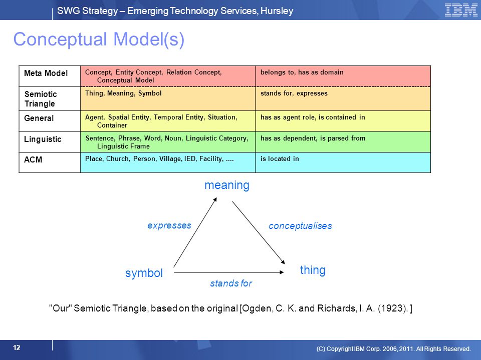 SWG Strategy – Emerging Technology Services, Hursley (C) Copyright IBM Corp. 2006, 2011. All Rights Reserved. 12 Conceptual Model(s) Meta Model Concep