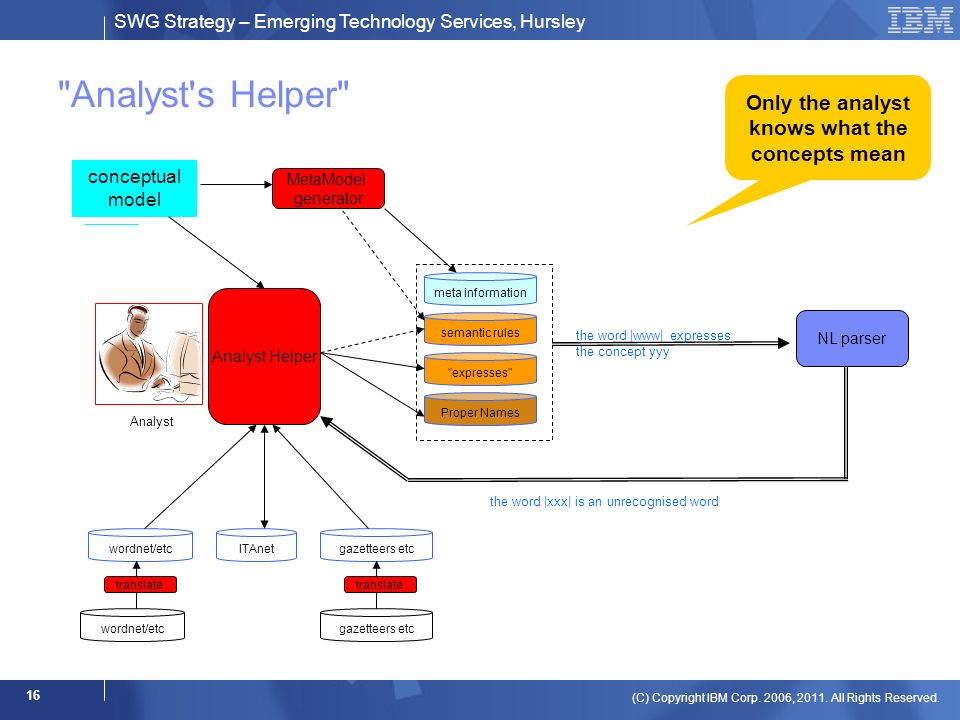 SWG Strategy – Emerging Technology Services, Hursley (C) Copyright IBM Corp. 2006, 2011. All Rights Reserved. 16