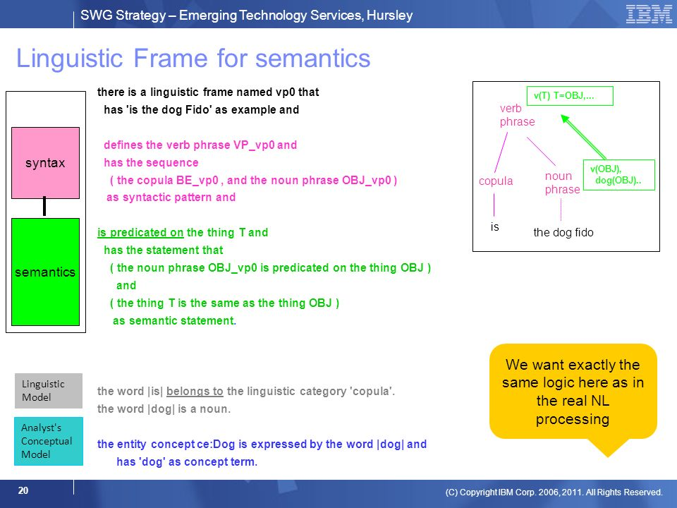 SWG Strategy – Emerging Technology Services, Hursley (C) Copyright IBM Corp. 2006, 2011. All Rights Reserved. 20 Linguistic Frame for semantics there