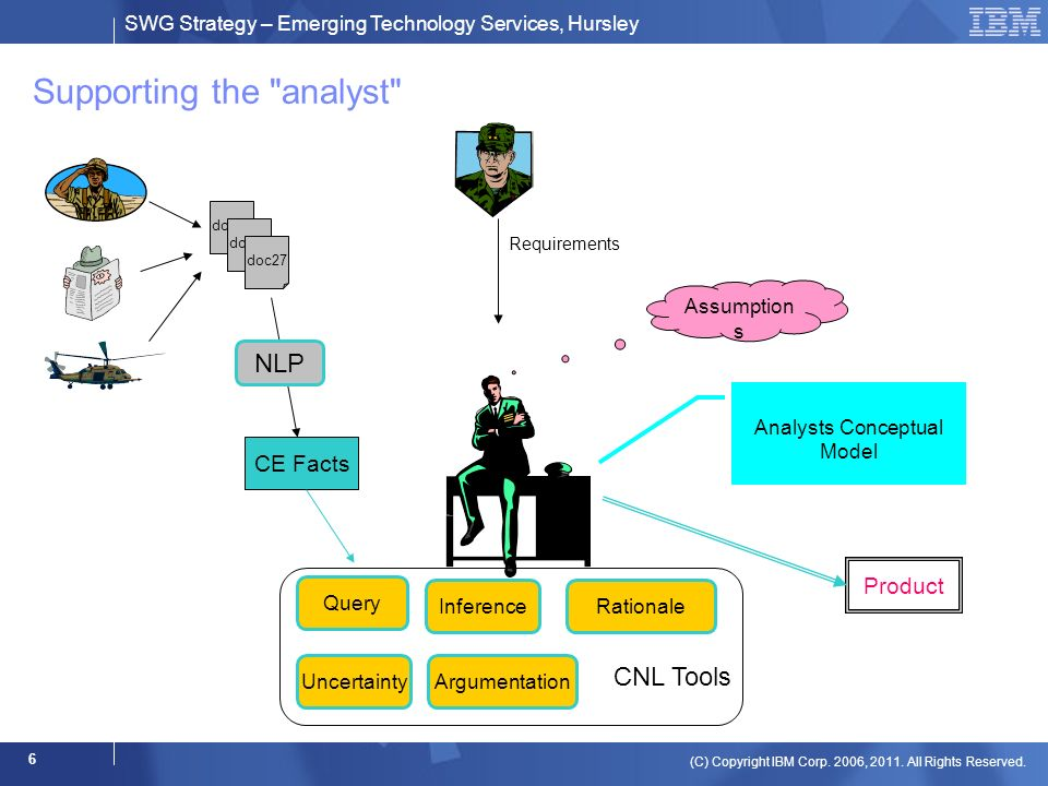 SWG Strategy – Emerging Technology Services, Hursley (C) Copyright IBM Corp.