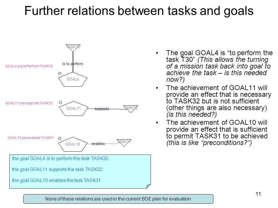 11 Further relations between tasks and goals The goal GOAL4 is to perform the task T30 (This allows the turning of a mission task back into goal to achieve the task – is this needed now ) The achievement of GOAL11 will provide an effect that is necessary to TASK32 but is not sufficient (other things are also necessary) (is this needed ) The achievement of GOAL10 will provide an effect that is sufficient to permit TASK31 to be achieved (this is like preconditions ) GOAL4 pla:toPerform TASK30 GOAL11 pla:supports TASK32 GOAL10 pla:enables TASK31 None of these relations are used in the current BDE plan for evaluation the goal GOAL4 is to perform the task TASK30.