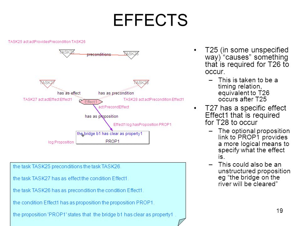 19 EFFECTS T25 (in some unspecified way) causes something that is required for T26 to occur.