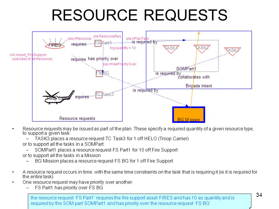 34 RESOURCE REQUESTS Resource requests may be issued as part of the plan.