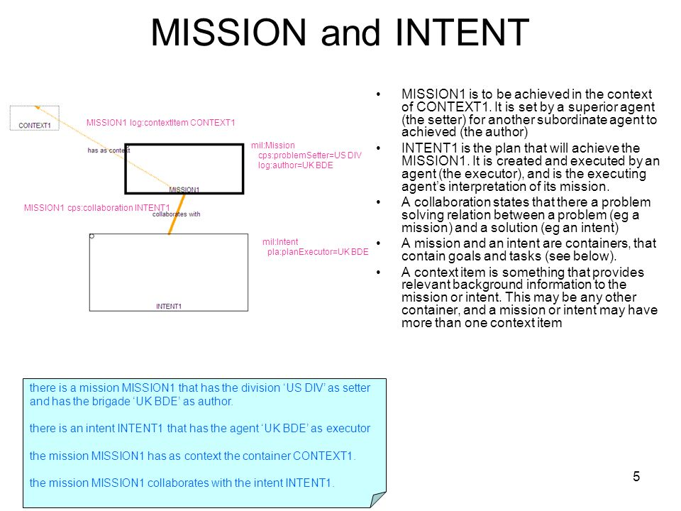 5 MISSION and INTENT MISSION1 is to be achieved in the context of CONTEXT1.