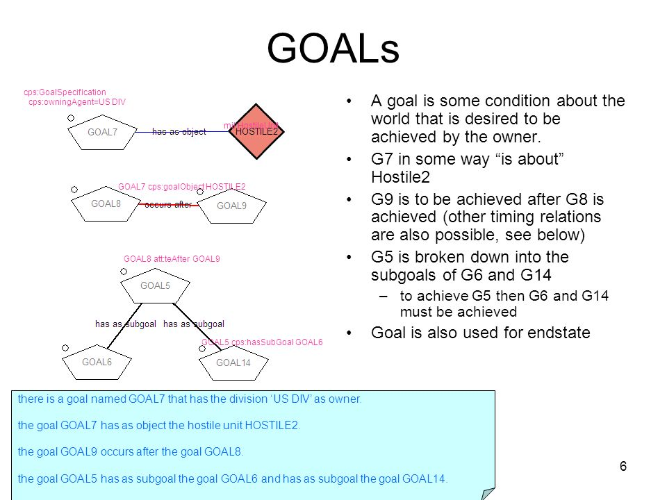6 GOALs A goal is some condition about the world that is desired to be achieved by the owner.