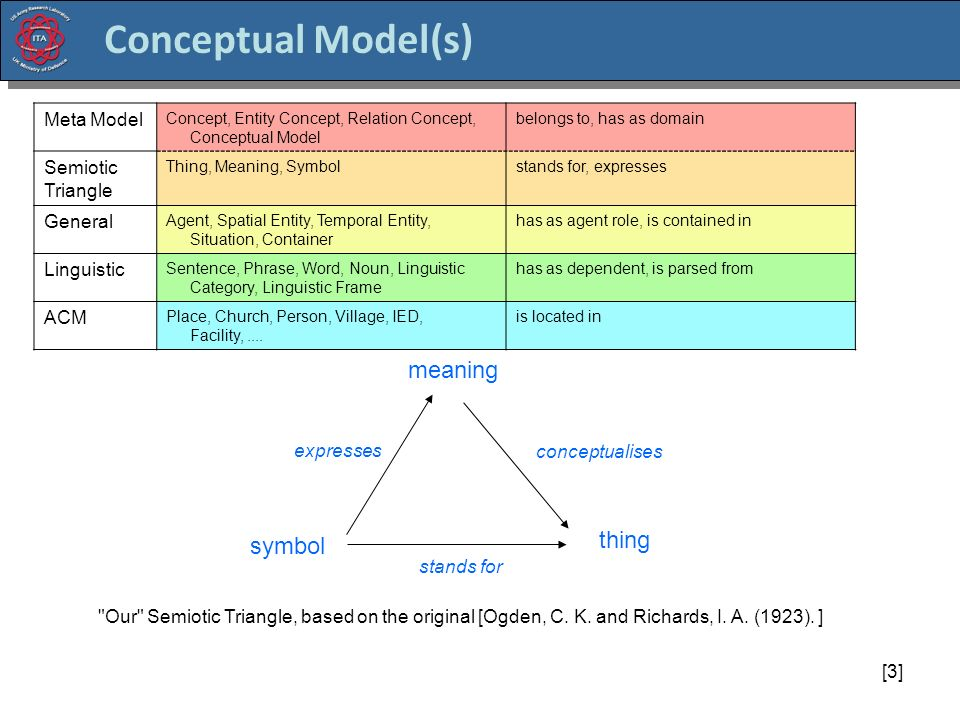 [3] Conceptual Model(s) Meta Model Concept, Entity Concept, Relation Concept, Conceptual Model belongs to, has as domain Semiotic Triangle Thing, Meaning, Symbolstands for, expresses General Agent, Spatial Entity, Temporal Entity, Situation, Container has as agent role, is contained in Linguistic Sentence, Phrase, Word, Noun, Linguistic Category, Linguistic Frame has as dependent, is parsed from ACM Place, Church, Person, Village, IED, Facility,....
