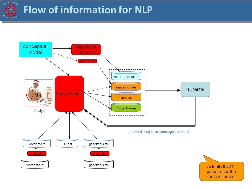 [32] Flow of information for NLP Analyst Helper NL parser expresses conceptual model Proper Names wordnet/etc meta information ITAnet MetaModel generator gazetteers etc Analyst the word |xxx| is an unrecognised word wordnet/etcgazetteers etc translate Actually the CE parser uses the same resources semantic rules generator