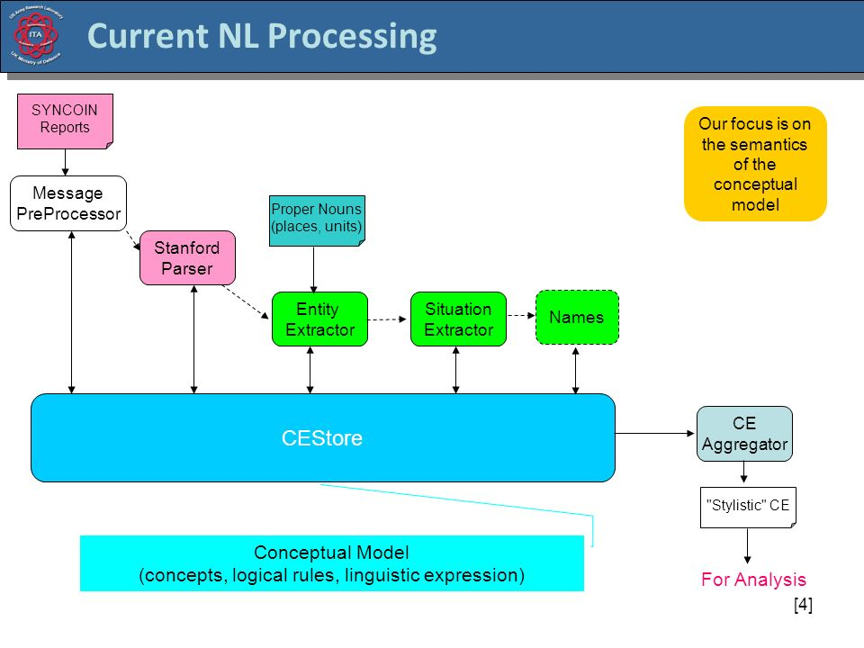 [4] Current NL Processing Stanford Parser Entity Extractor Situation Extractor Names CE Aggregator CEStore SYNCOIN Reports Message PreProcessor Stylistic CE Conceptual Model (concepts, logical rules, linguistic expression) Proper Nouns (places, units) For Analysis Our focus is on the semantics of the conceptual model