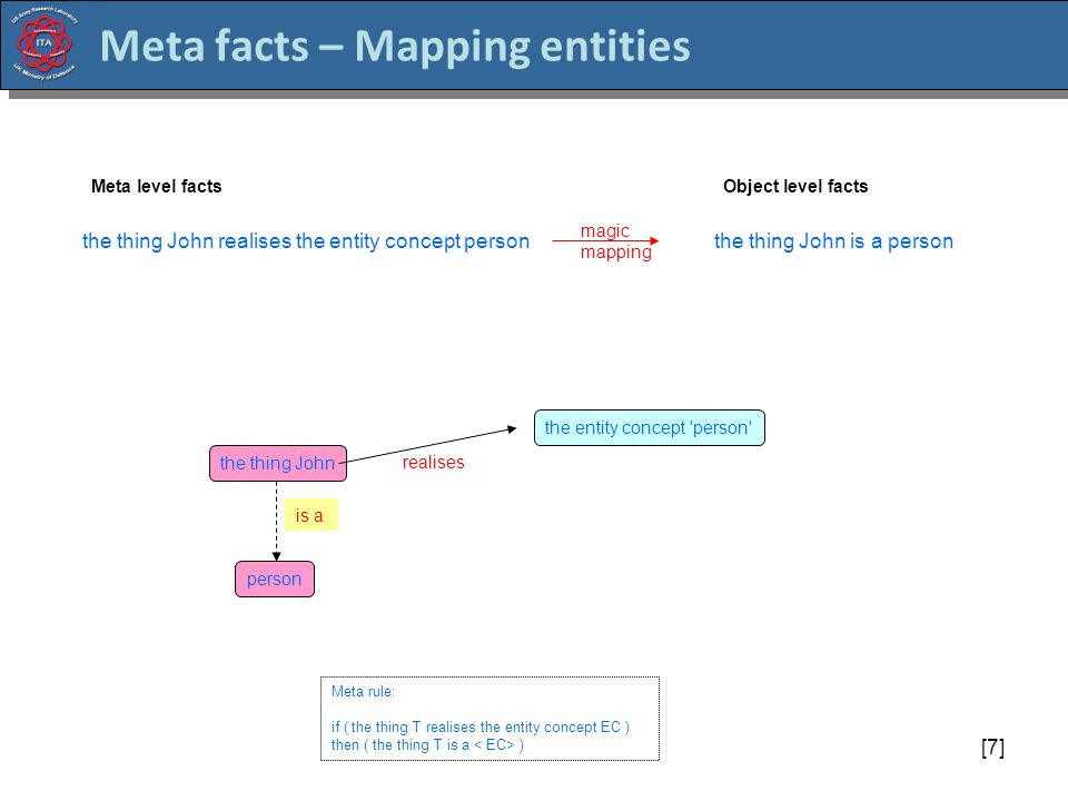 [7] Meta facts – Mapping entities the thing John the entity concept person realises person Meta rule: if ( the thing T realises the entity concept EC ) then ( the thing T is a ) is a the thing John realises the entity concept personthe thing John is a person magic mapping Meta level factsObject level facts
