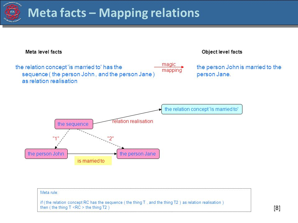 [8] Meta facts – Mapping relations the person John the relation concept is married to relation realisation Meta rule: if ( the relation concept RC has the sequence ( the thing T, and the thing T2 ) as relation realisation ) then ( the thing T the thing T2 ) the relation concept is married to has the sequence ( the person John, and the person Jane ) as relation realisation the person John is married to the person Jane.