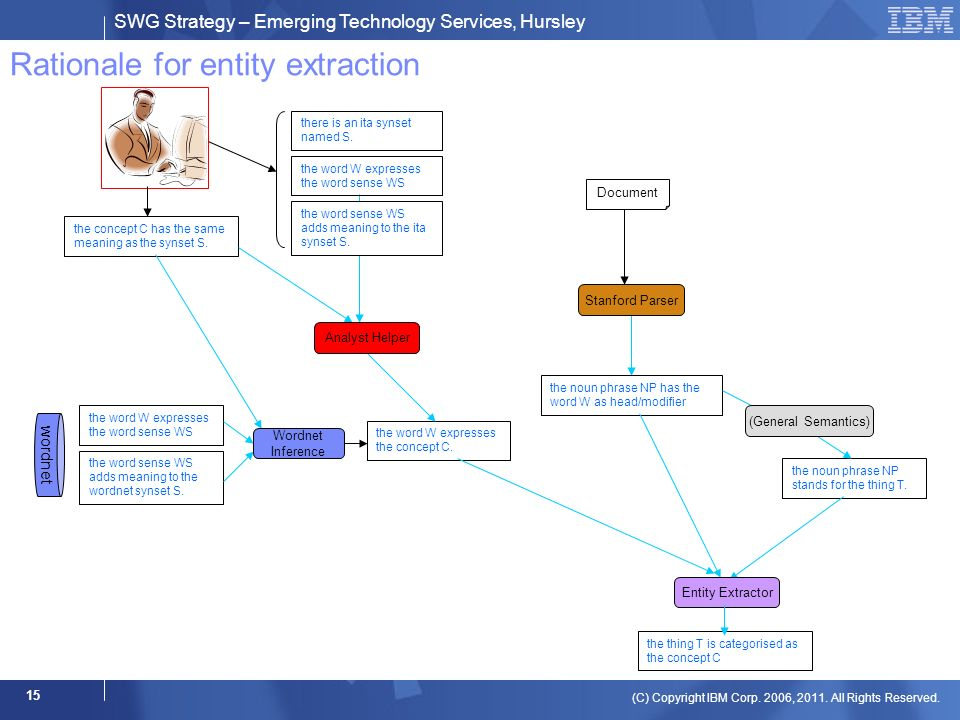 SWG Strategy – Emerging Technology Services, Hursley (C) Copyright IBM Corp. 2006, 2011. All Rights Reserved. 15 Rationale for entity extraction the c