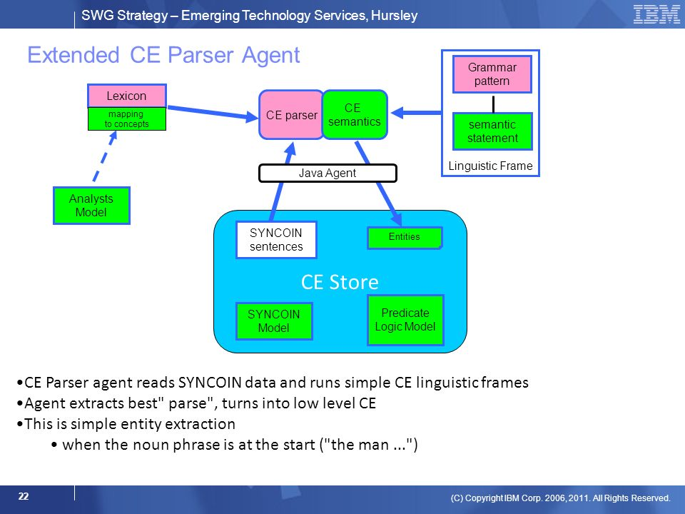 SWG Strategy – Emerging Technology Services, Hursley (C) Copyright IBM Corp. 2006, 2011. All Rights Reserved. 22 Extended CE Parser Agent CE Store CE