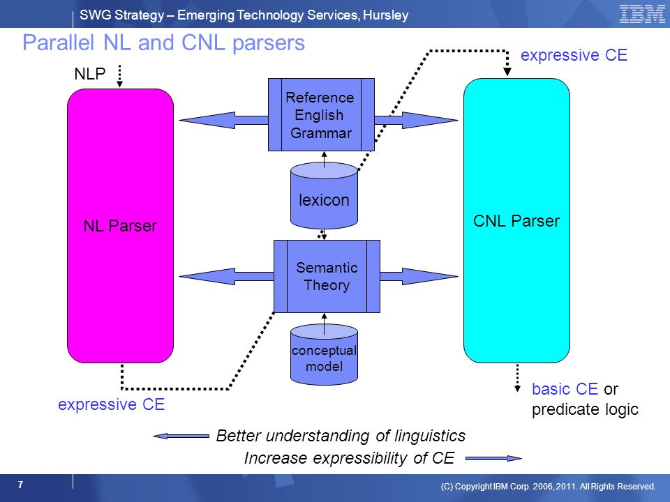 SWG Strategy – Emerging Technology Services, Hursley (C) Copyright IBM Corp. 2006, 2011. All Rights Reserved. 7 Parallel NL and CNL parsers NL Parser