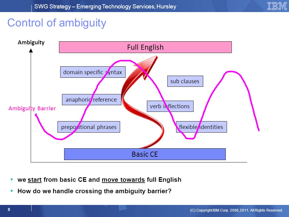 SWG Strategy – Emerging Technology Services, Hursley (C) Copyright IBM Corp. 2006, 2011. All Rights Reserved. 8 Control of ambiguity we start from bas