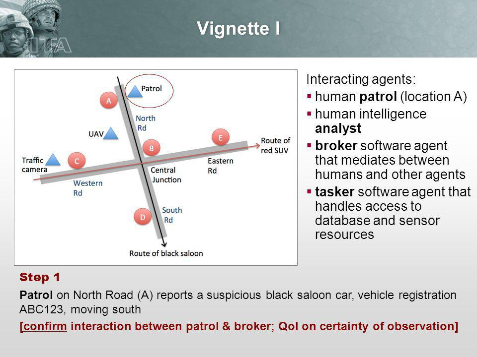 Vignette I Interacting agents: human patrol (location A) human intelligence analyst broker software agent that mediates between humans and other agents tasker software agent that handles access to database and sensor resources Step 1 Patrol on North Road (A) reports a suspicious black saloon car, vehicle registration ABC123, moving south [confirm interaction between patrol & broker; QoI on certainty of observation]