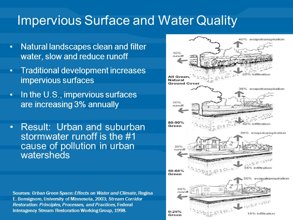 Impervious Surface and Water Quality Natural landscapes clean and filter water, slow and reduce runoff Traditional development increases impervious surfaces In the U.S., impervious surfaces are increasing 3% annually Result: Urban and suburban stormwater runoff is the #1 cause of pollution in urban watersheds Sources: Urban Green Space: Effects on Water and Climate, Regina E.