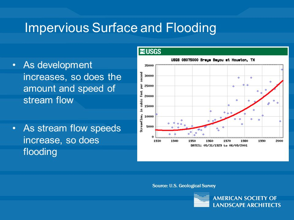 Impervious Surface and Flooding As development increases, so does the amount and speed of stream flow As stream flow speeds increase, so does flooding Source: U.S.