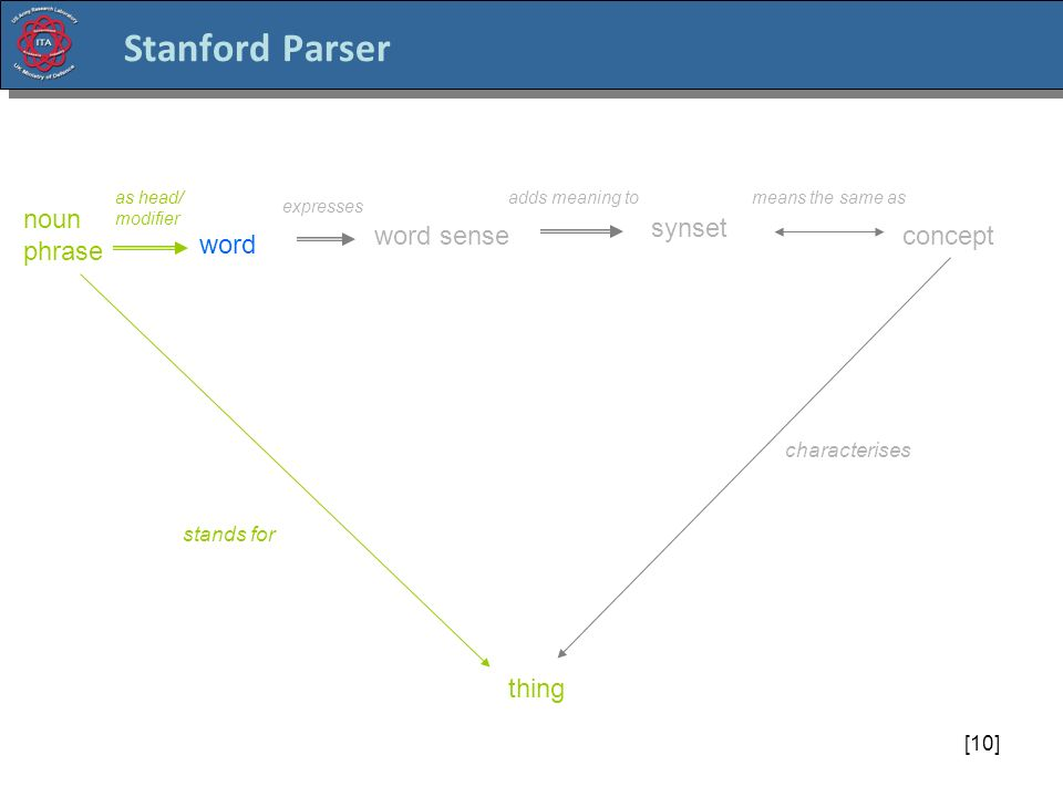 [10] Stanford Parser concept word thing characterises stands for adds meaning to word sense synset means the same as expresses noun phrase as head/ modifier