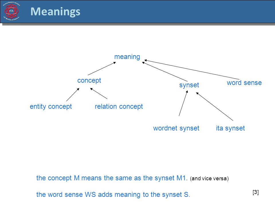 [3] Meanings meaning concept entity conceptrelation concept synset word sense the concept M means the same as the synset M1.