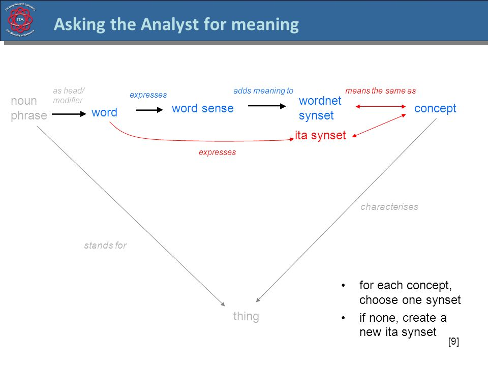 [9] Asking the Analyst for meaning concept word thing characterises stands for adds meaning to word sense wordnet synset means the same as expresses noun phrase as head/ modifier ita synset for each concept, choose one synset if none, create a new ita synset expresses