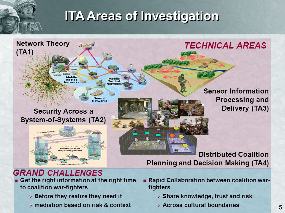 5 ITA Areas of Investigation Distributed Coalition Planning and Decision Making (TA4) Security Across a System-of-Systems (TA2) Sensor Information Processing and Delivery (TA3) Network Theory (TA1) TECHNICAL AREAS GRAND CHALLENGES Rapid Collaboration between coalition war- fighters Share knowledge, trust and risk Across cultural boundaries Get the right information at the right time to coalition war-fighters Before they realize they need it mediation based on risk & context