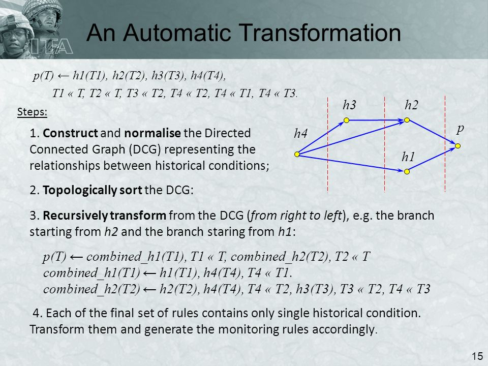 An Automatic Transformation 15 p(T) h1(T1), h2(T2), h3(T3), h4(T4), T1 « T, T2 « T, T3 « T2, T4 « T2, T4 « T1, T4 « T3.