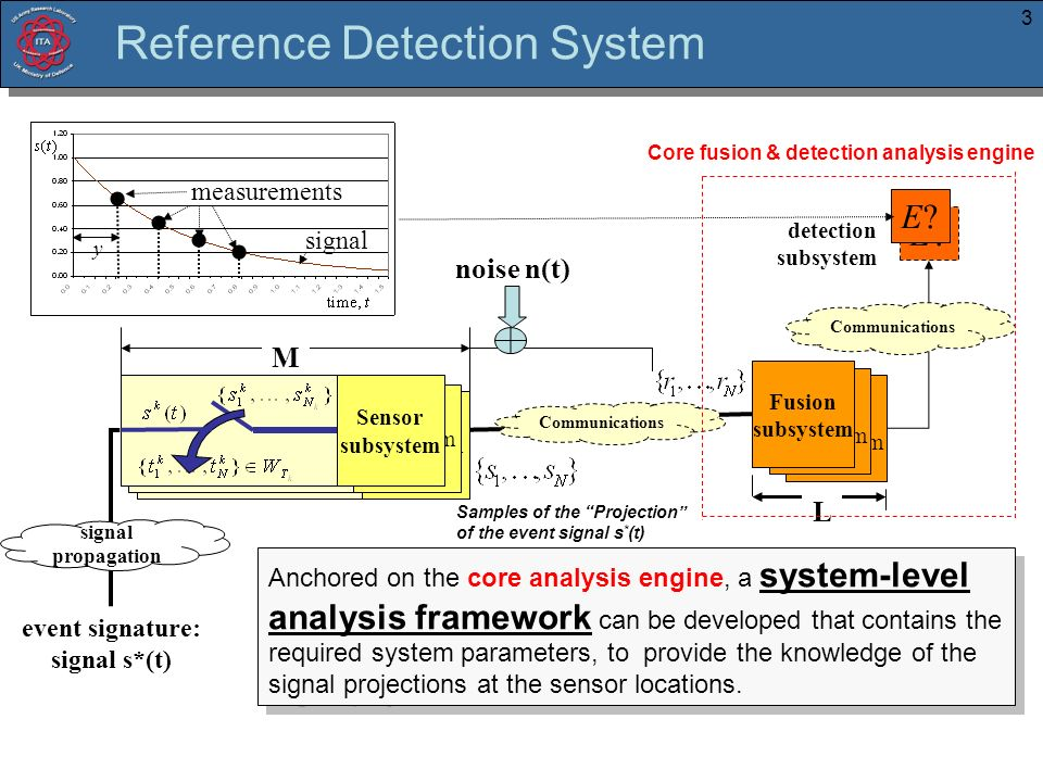 3 detection subsystem event signature: signal s*(t) fusion subsystem fusion subsystem Fusion subsystem noise n(t) Communications M L signal propagation sensor subsystem (sampler) sensor subsystem Sensor subsystem Communications E E.