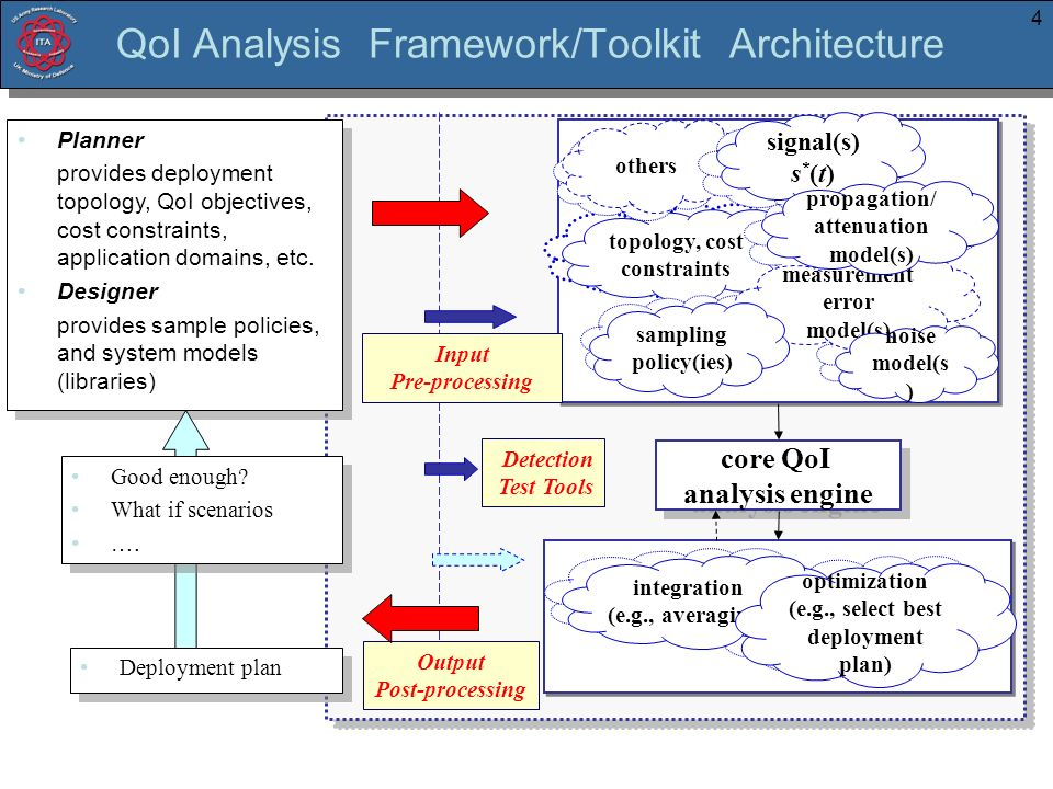 4 topology, cost constraints topology, cost constraints samplin g policy others propagation/ attenuation model sampling policy integration (e.g., averaging) optimization (e.g., select best deployment plan) signal s(t) signal(s) s * (t) measurement error model(s) core QoI analysis engine core QoI analysis engine propagation/ attenuation model(s) sampling policy(ies) integration (e.g., averaging) Planner provides deployment topology, QoI objectives, cost constraints, application domains, etc.