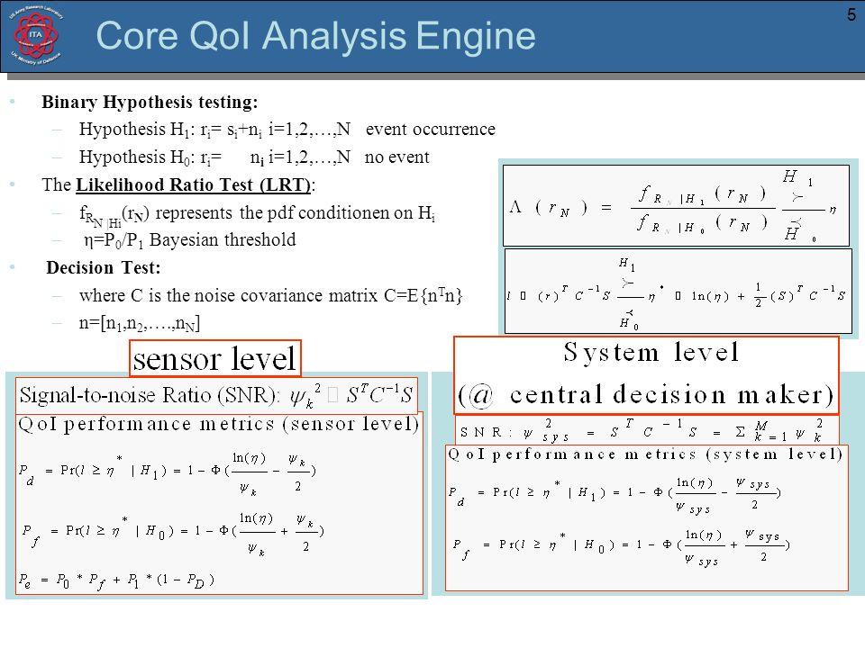 5 Core QoI Analysis Engine Binary Hypothesis testing: –Hypothesis H 1 : r i = s i +n i i=1,2,…,N event occurrence –Hypothesis H 0 : r i = n i i=1,2,…,