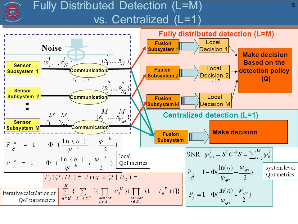 6 Fully Distributed Detection (L=M) vs. Centralized (L=1) Sensor Subsystem 1 Communication Fusion Subsystem 1 Make decision Based on the detection pol