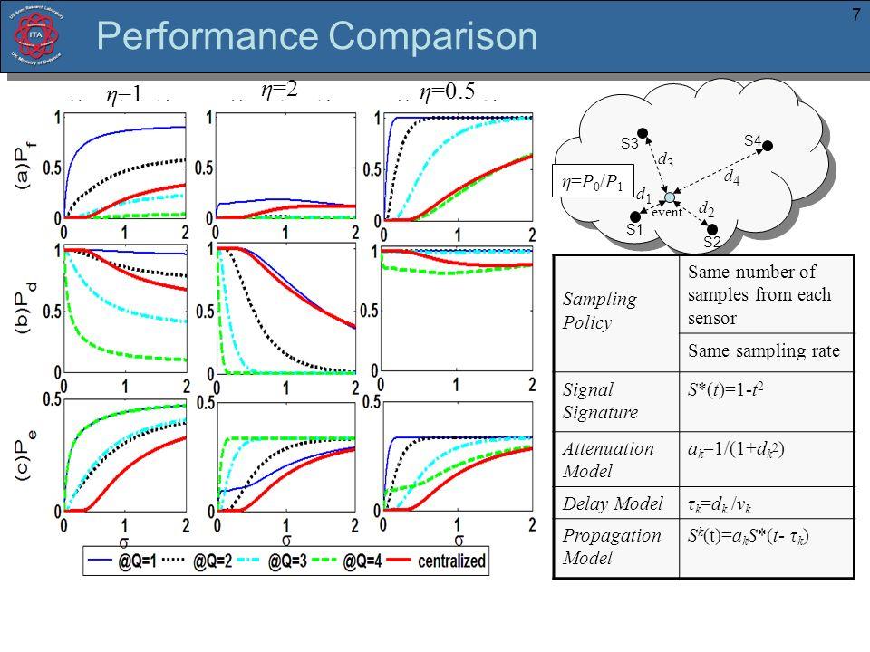 7 Performance Comparison η=2 η=1 η=0.5 event S1 S2 S3 S4 d1d1 d3d3 d4d4 d2d2 Sampling Policy Same number of samples from each sensor Same sampling rat