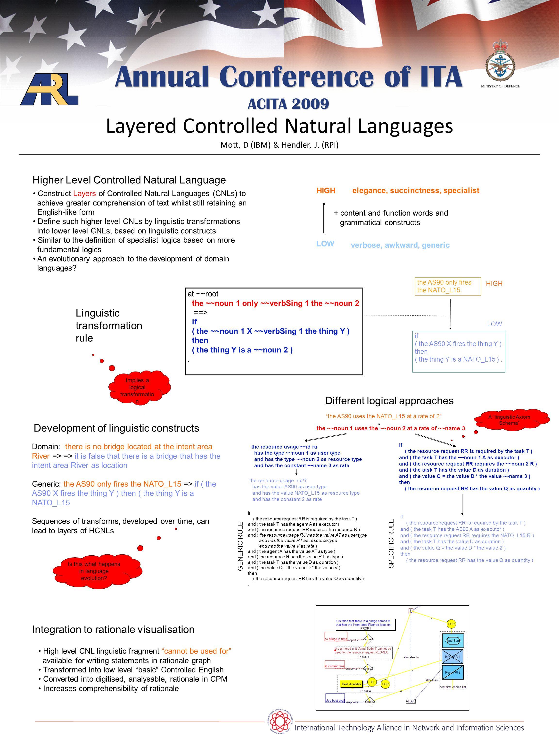 Annual Conference of ITA ACITA 2009 Layered Controlled Natural Languages Mott, D (IBM) & Hendler, J.
