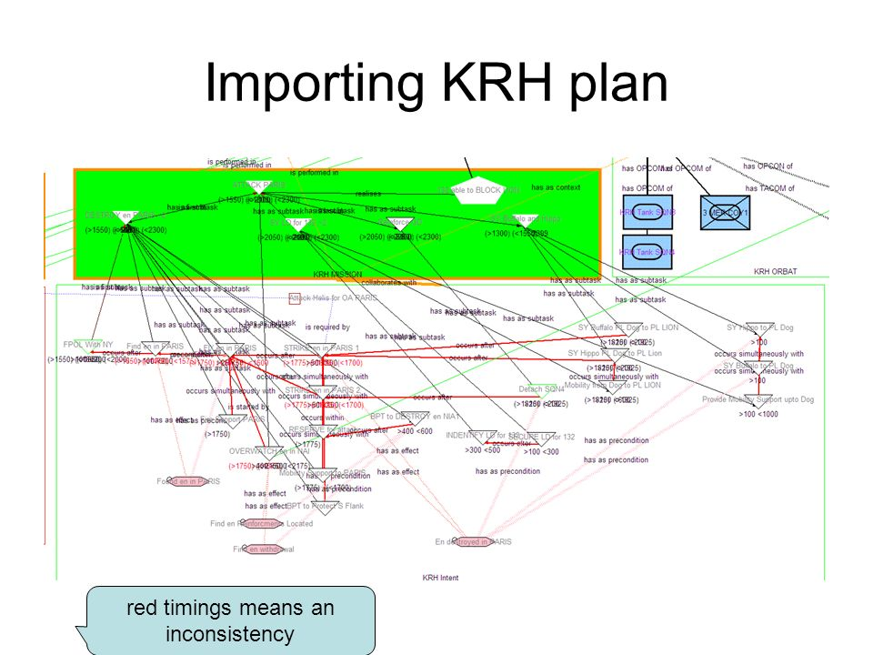 Importing KRH plan red timings means an inconsistency