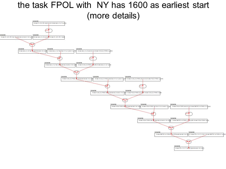 the task FPOL with NY has 1600 as earliest start (more details)