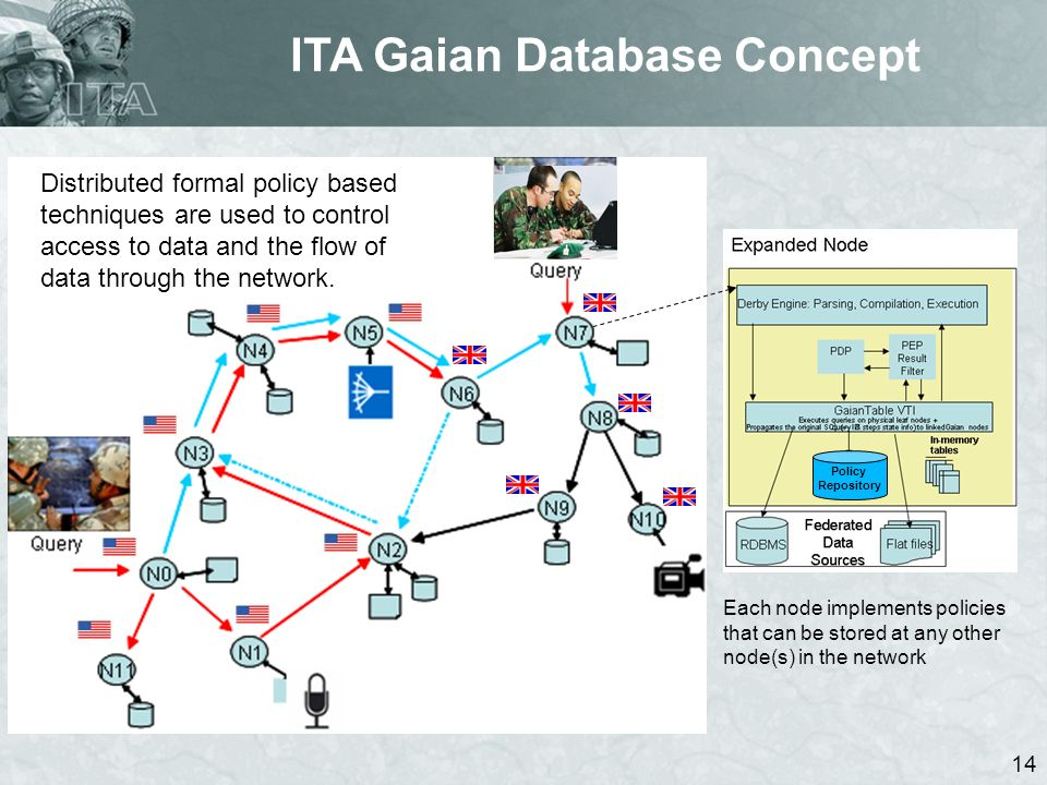 14 ITA Gaian Database Concept Distributed formal policy based techniques are used to control access to data and the flow of data through the network.