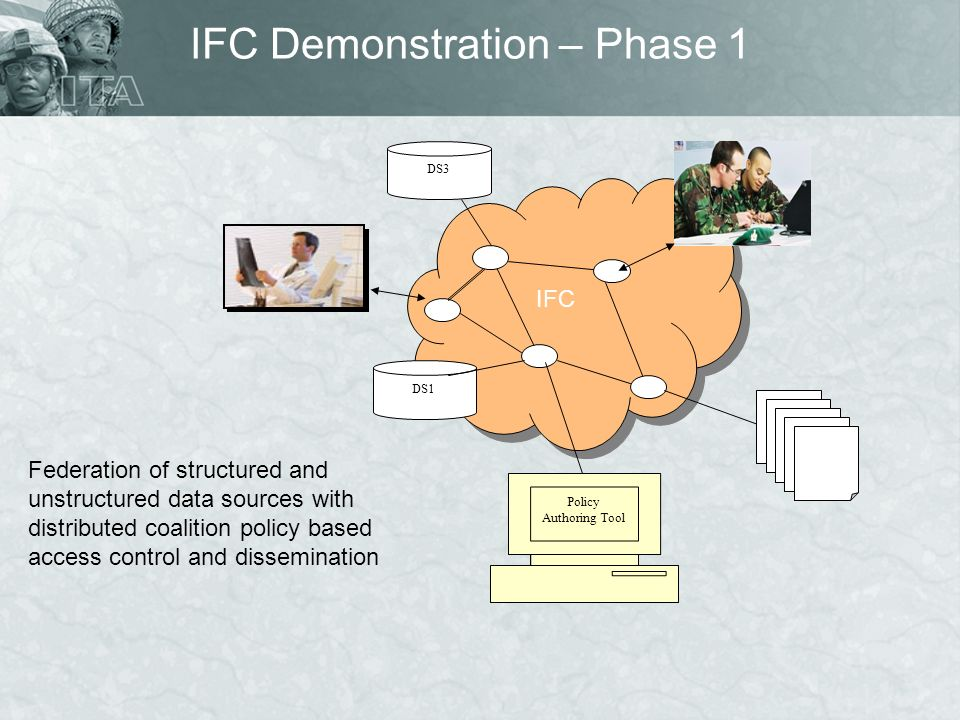 IFC Demonstration – Phase 1 DS3 DS1 Policy Authoring Tool IFC Federation of structured and unstructured data sources with distributed coalition policy based access control and dissemination
