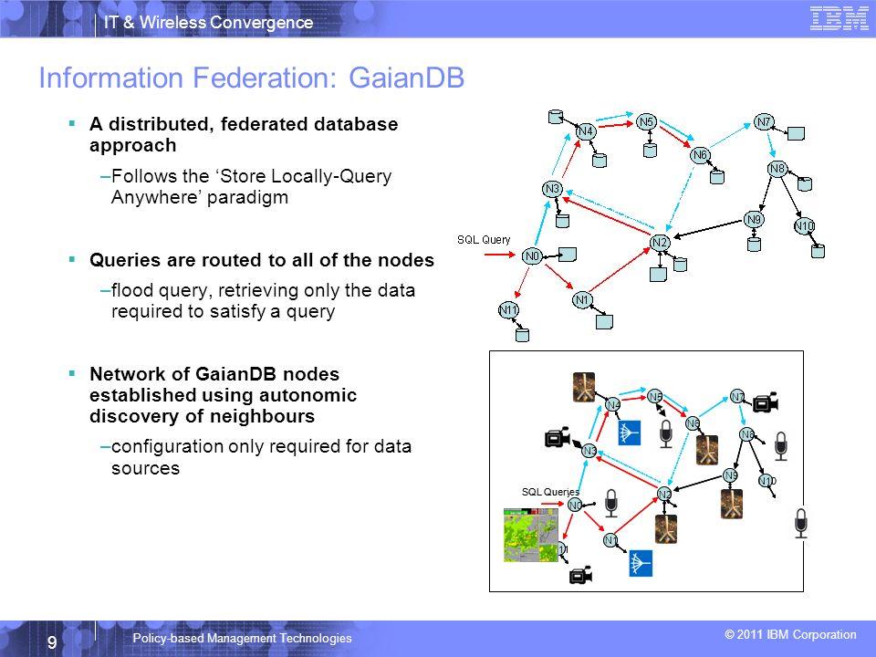 Coalition Warfare Program Policy Controlled Coalition Information Dissemination Prepared by Tien Pham (ARL-SEDD) Graham Bent (IBM-UK) Seraphin Calo (IBM-US)