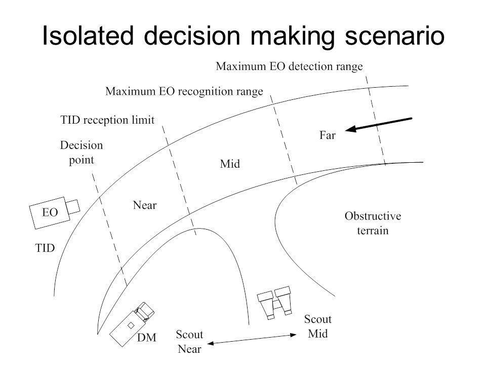 Isolated decision making scenario