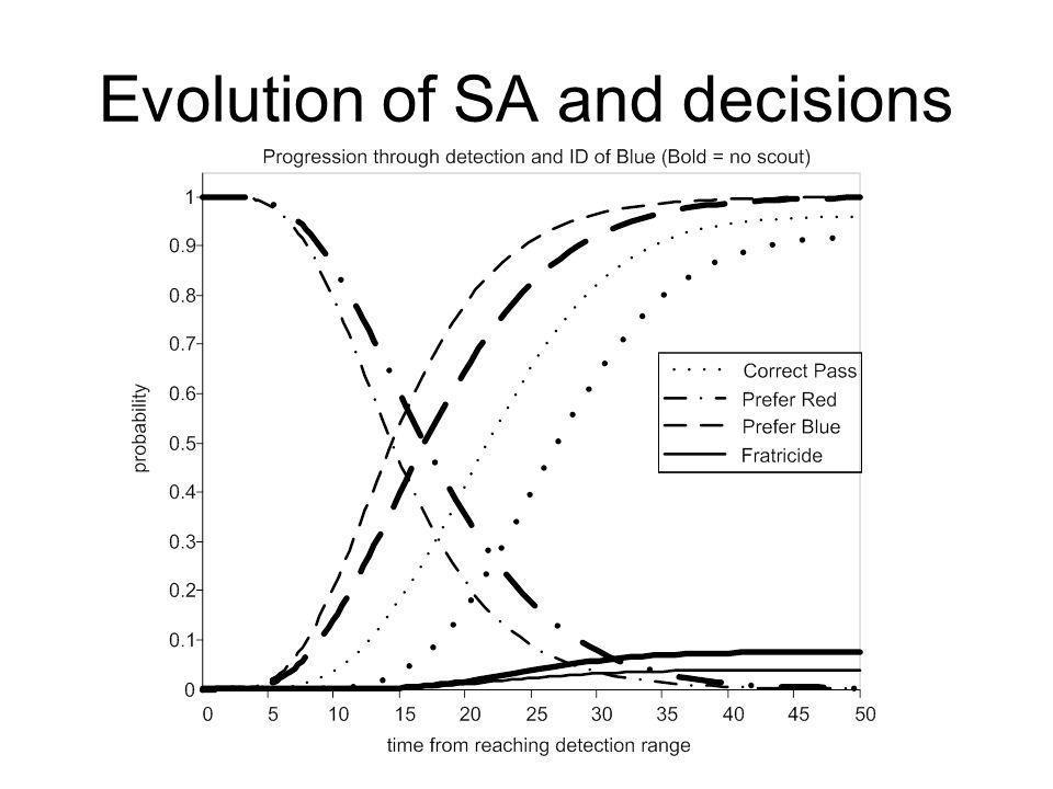 Evolution of SA and decisions