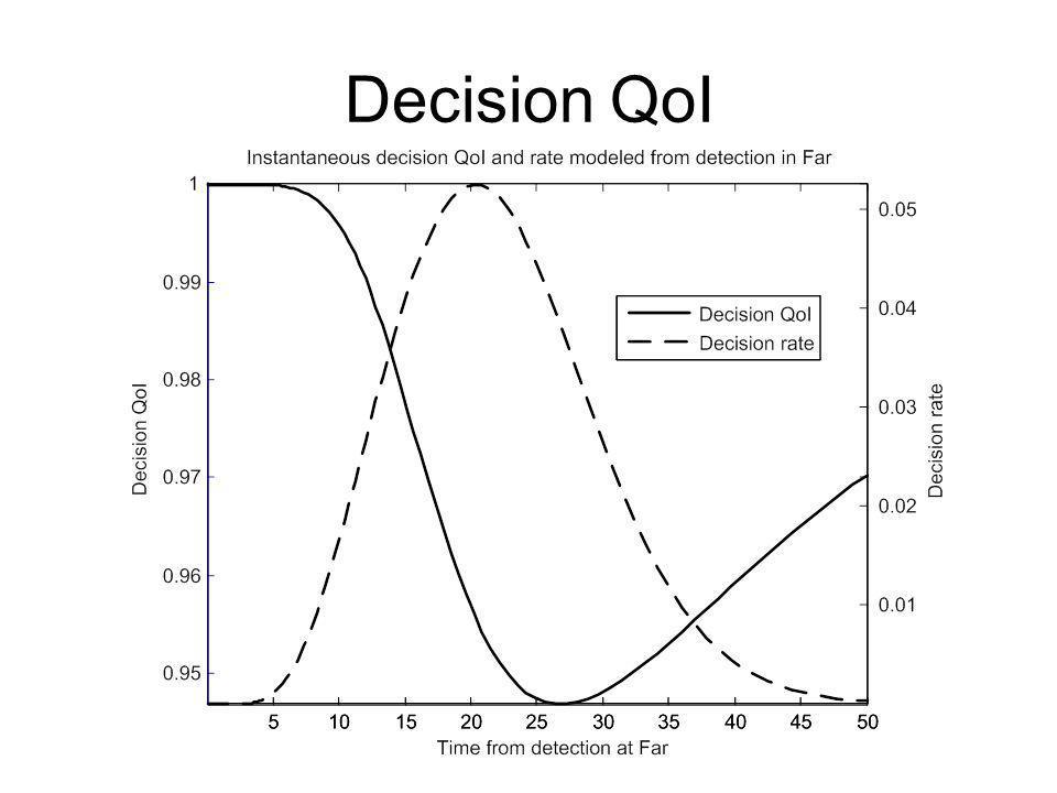 Decision QoI