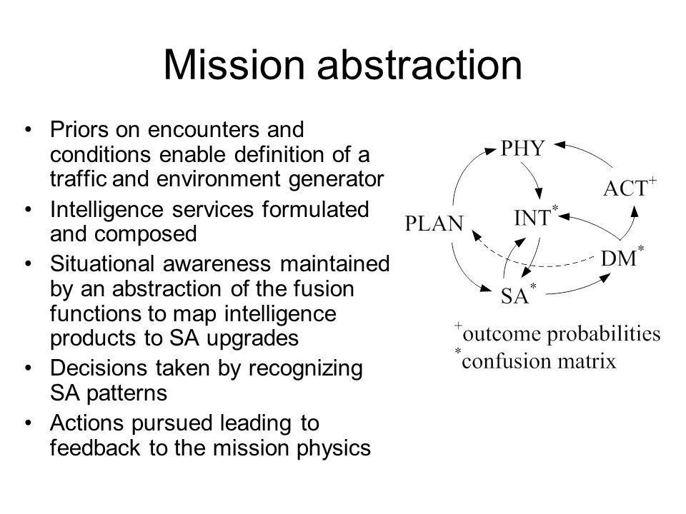 Mission abstraction Priors on encounters and conditions enable definition of a traffic and environment generator Intelligence services formulated and composed Situational awareness maintained by an abstraction of the fusion functions to map intelligence products to SA upgrades Decisions taken by recognizing SA patterns Actions pursued leading to feedback to the mission physics